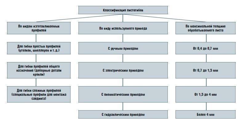 классификация листогибов